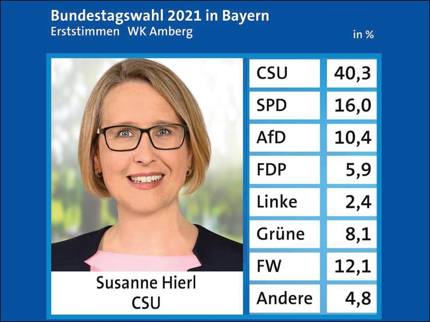 Wahlergebnis Bundestagswahl 2021 Bundeswahlkreis 232 Amberg